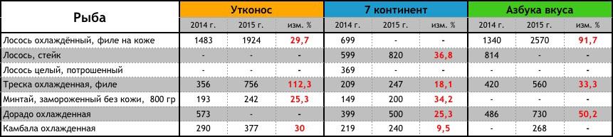 ce61cc59d2a4 Как изменились цены на продукты за год... – Варламов.ру – ЖЖ